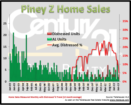 Piney Z Home Sales Report