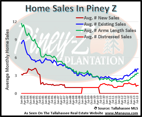 Piney Z Home Sales