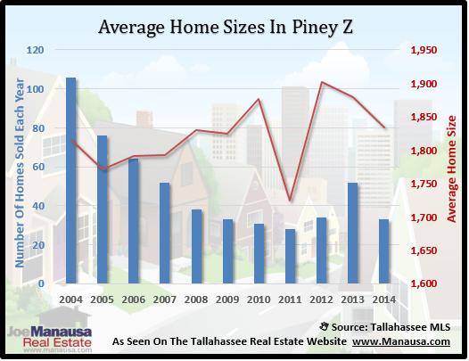 Piney Z Home Size