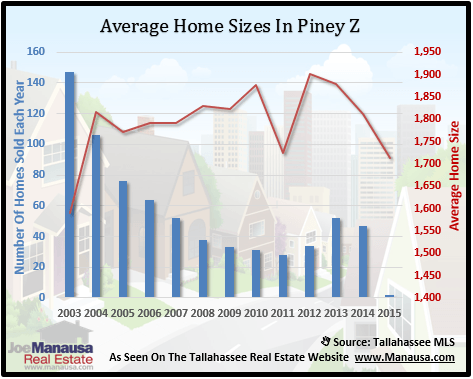 Piney Z Home Sizes