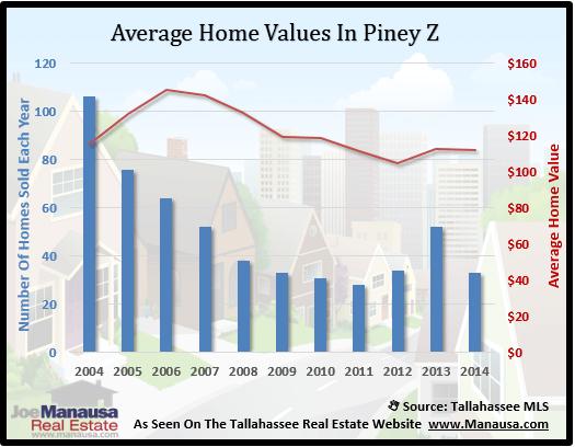 Piney Z Home Value