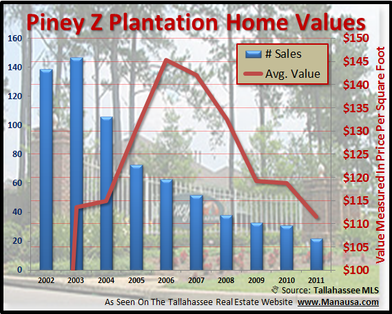 Piney Z Home Values Tallahassee Florida