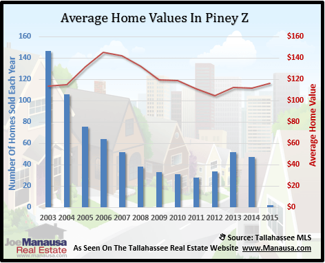 Piney Z Home Values