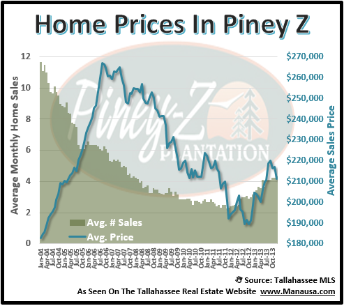 Piney Z House Prices