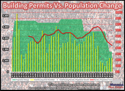 Population And Permits
