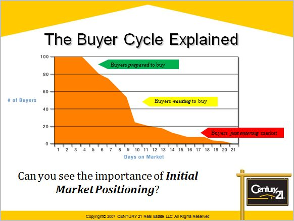 Pricing A Home To Sell Image