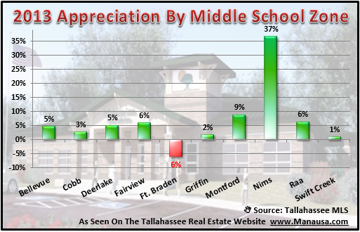 Real Estate Appreciation By Middle School Zone