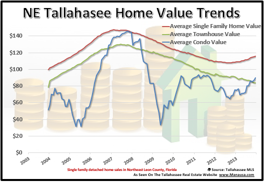 Real Estate Appreciation In NE Tallahassee