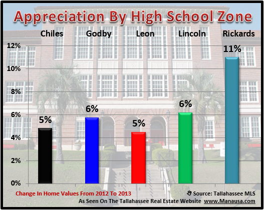 Real Estate Appreciation Rates In Tallahassee High School Zones