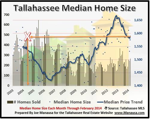 Real Estate Apreciation - Median Home Size
