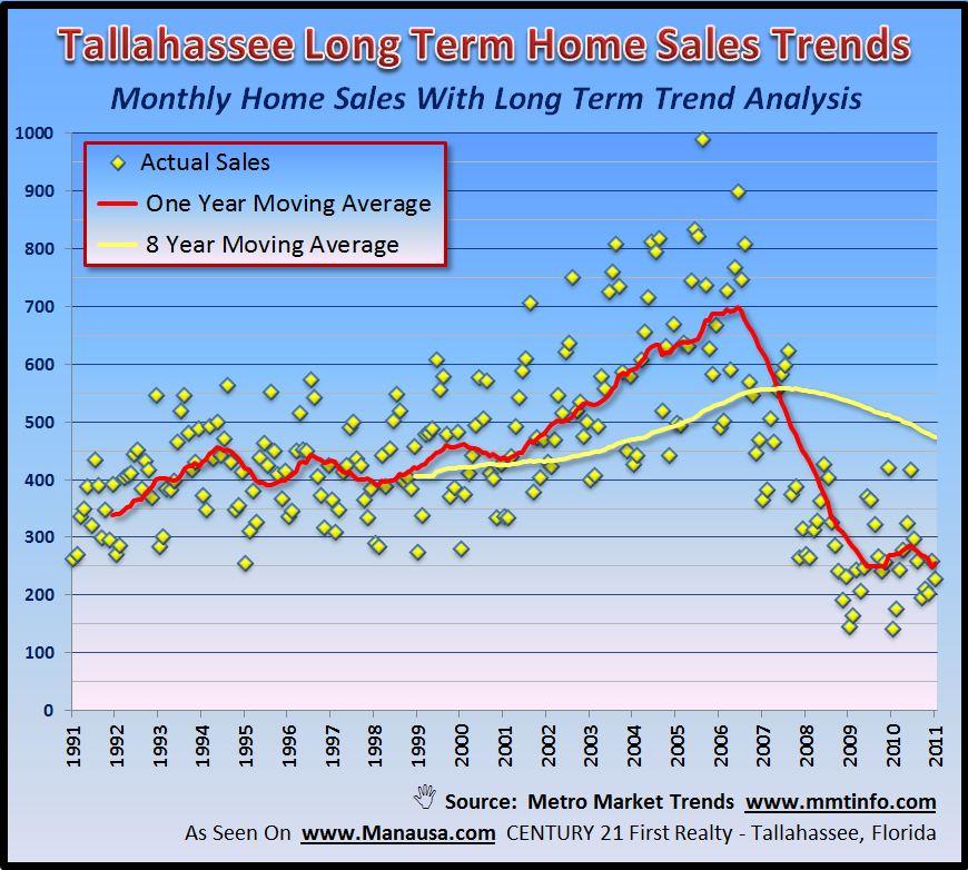 Detailed Real Estate Charts Joe Manausa Real Estate 1140 Capital Circle SE #12A Tallahassee, FL 32301 (850) 366-8917  www.manausa.com