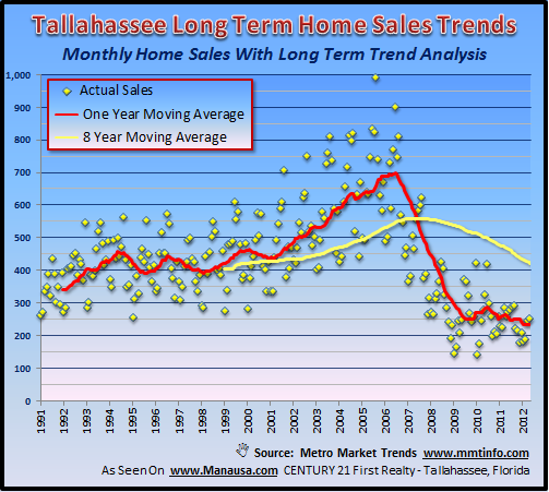Real Estate Chart Forecast Joe Manausa Real Estate 1140 Capital Circle SE #12A Tallahassee, FL 32301 (850) 366-8917 www.manausa.com