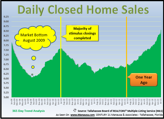 Real Estate Closings