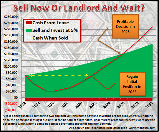 Cost Benefit Analysis: Sell or Lease Your Upscale Home