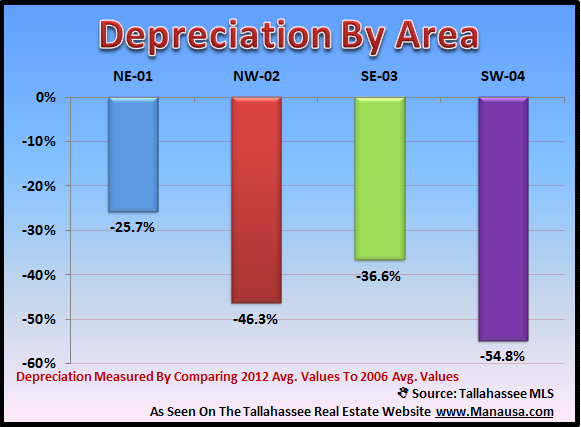 Real Estate Depreciation By Area