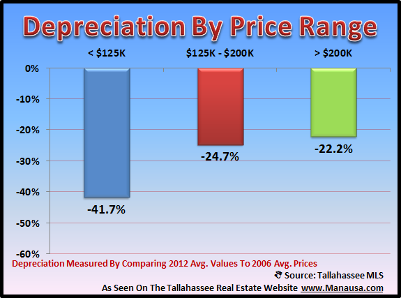 Real Estate Depreciation By Price Range
