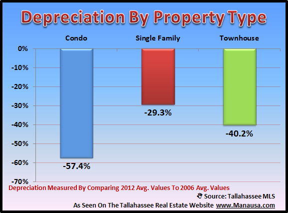 Real Estate Depreciation By Property Type