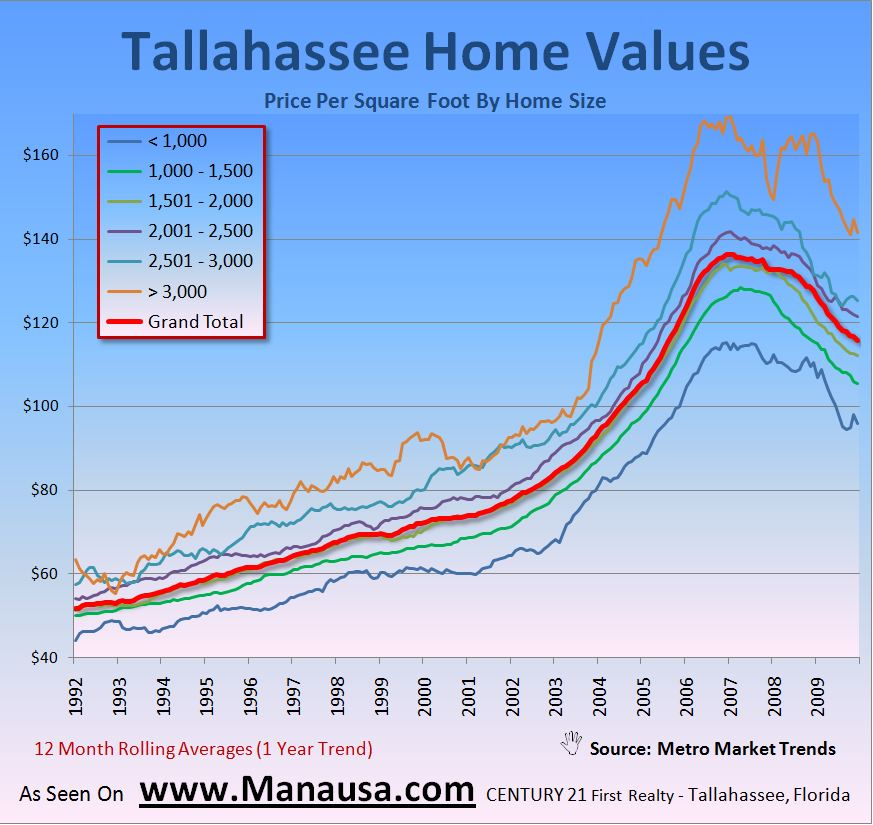 Image of Real Estate Depreciation in Tallahassee