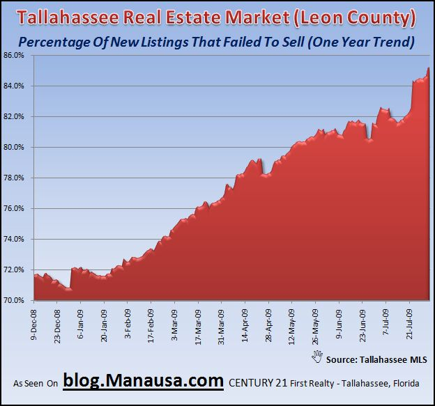 Real Estate Failures In Tallahassee Florida