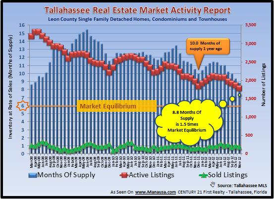 Real Estate Forecast With Months Of Supply
