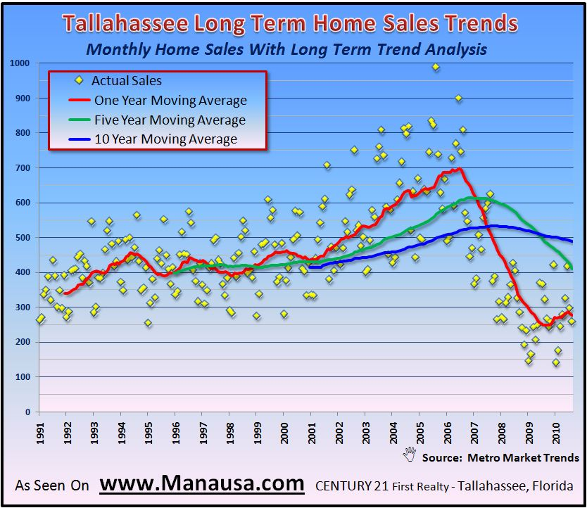 Real Estate Graph- Long Term Home Sales Trends In Tallahassee