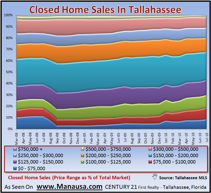 Real Estate Graph Of Closed Home Sales In Tallahassee Florida