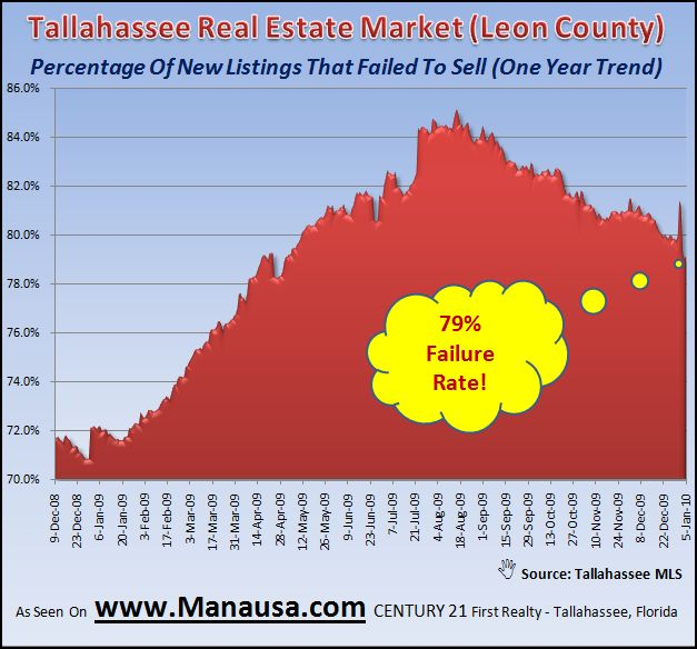 Real Estate Graph Of Homes That Failed To Sell In Tallahassee