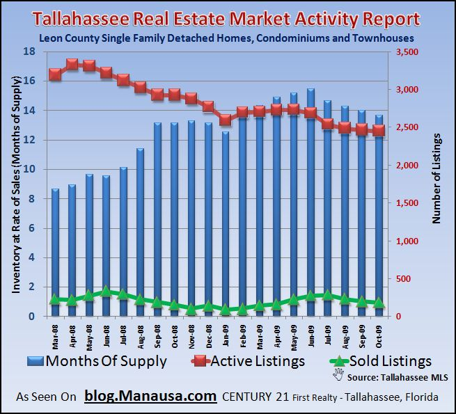 Real Estate Graph Of Housing Supply And Demand In Tallahassee