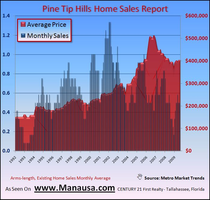 Real Estate Graph Of Pine Tip Hills Home Sales In Tallahassee