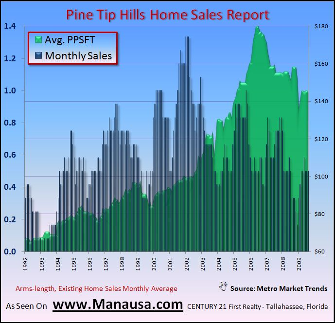 Real Estate Graph Of Pine Tip Hills Home Values In Tallahassee
