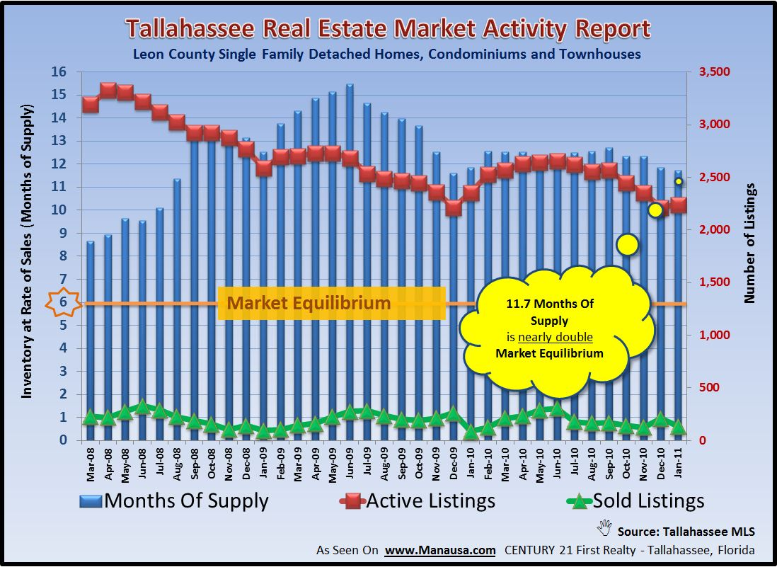 Real Estate Graph Of Supply And Demand Tallahassee Florida