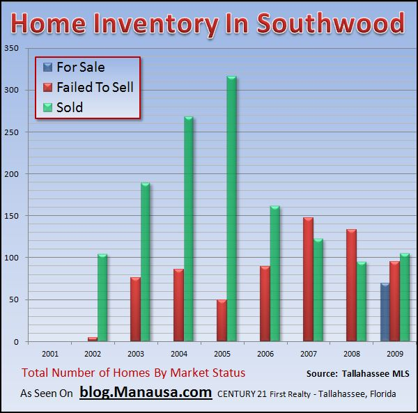 Real Estate Graph of Home Inventory In Southwood Tallahassee