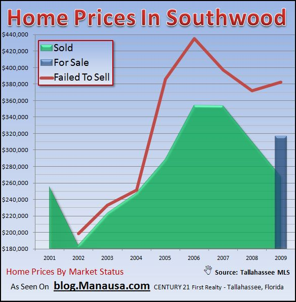 Real Estate Graph of Home Prices In Southwood Tallahassee