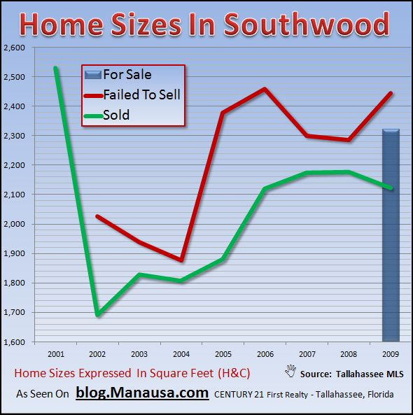 Real Estate Graph of Home Sizes In Southwood Tallahassee