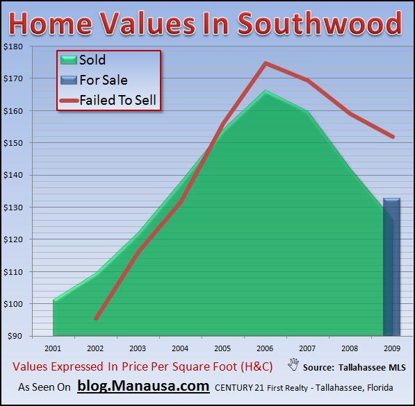 Real Estate Graph of Home Values In Southwood Tallahassee