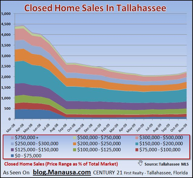 Real Estate Graph of Homes That Sold In Tallahassee