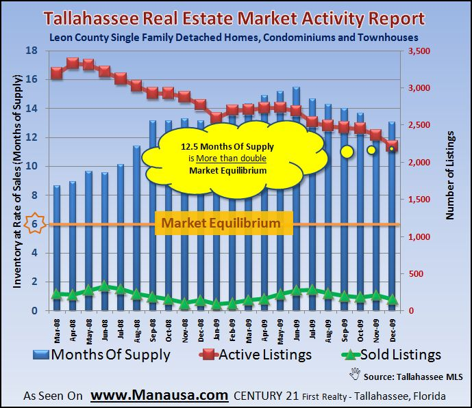 Real Estate Graph of Relative Supply of Homes For Sale In Tallahassee