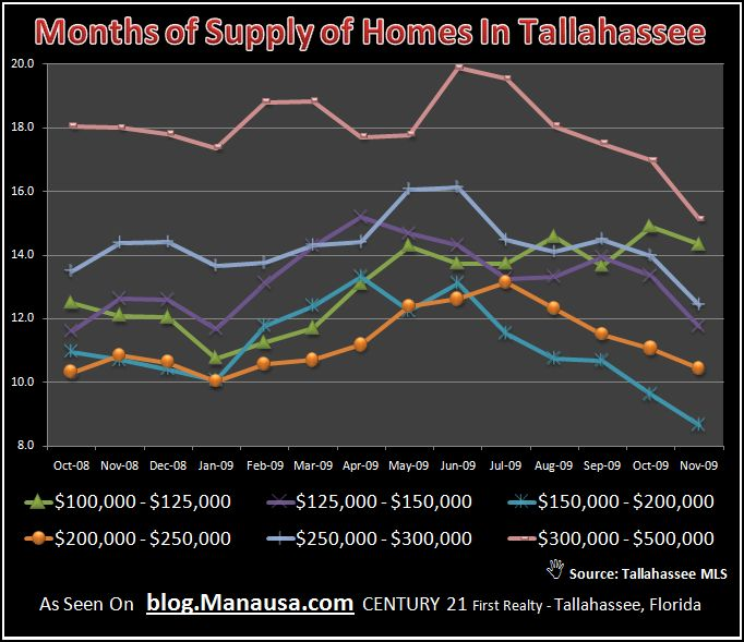 Real Estate Graph of Supply and Demand For Tallahassee Homes