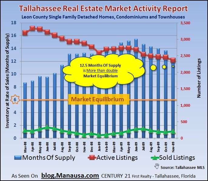 Real Estate Graph of Supply and Demand For Tallahassee Housing