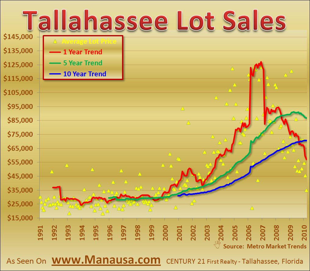 Real Estate Graph of Tallahassee Lot Sales