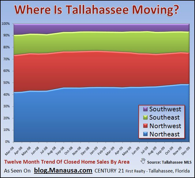 Real Estate Graph of Where People Are Moving in Tallahassee