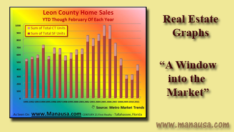 Real Estate Graphs Image
