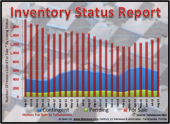 Real Estate Inventory Status Tallahassee Florida