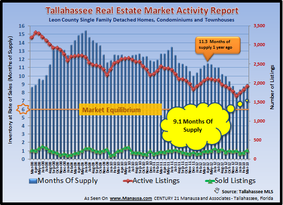 Real Estate Inventory Tallahassee Florida April 2013