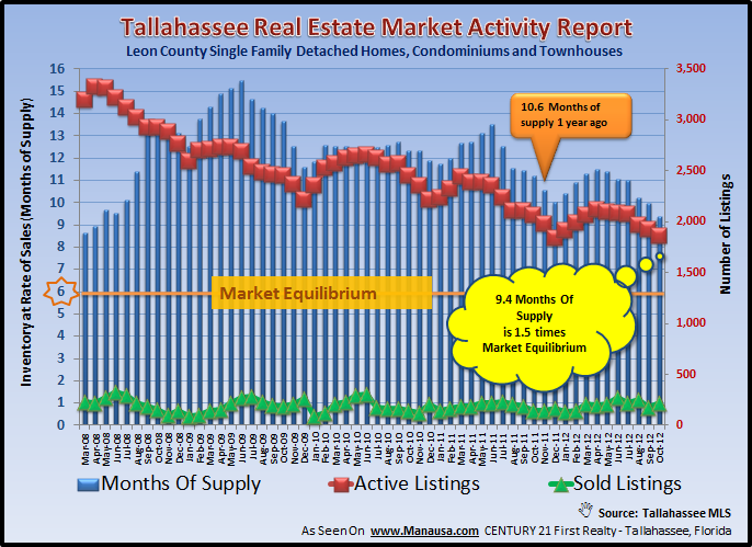 Real Estate Inventory Tallahassee