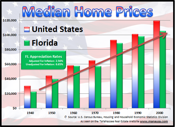 Real Estate Investment Prices