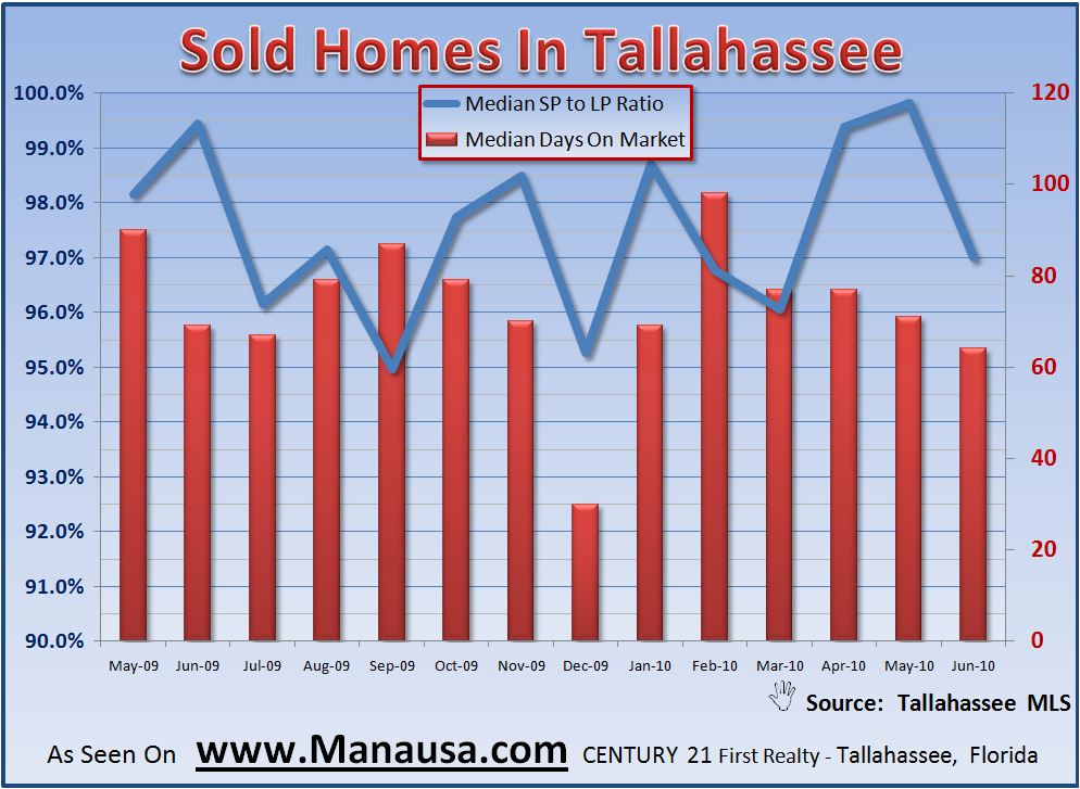 Real Estate Market Statistics Graph For Home Sales Negotiation