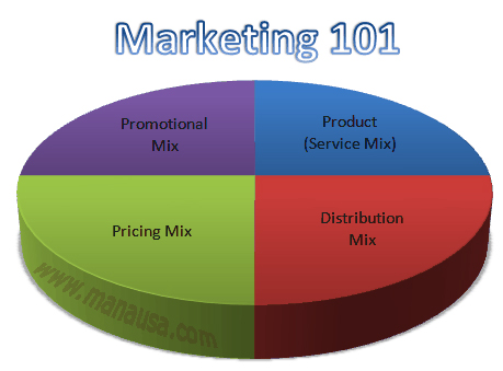 Real Estate Marketing 101 Pie Chart