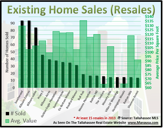 Top Resale Neighborhoods In Tallahassee FL