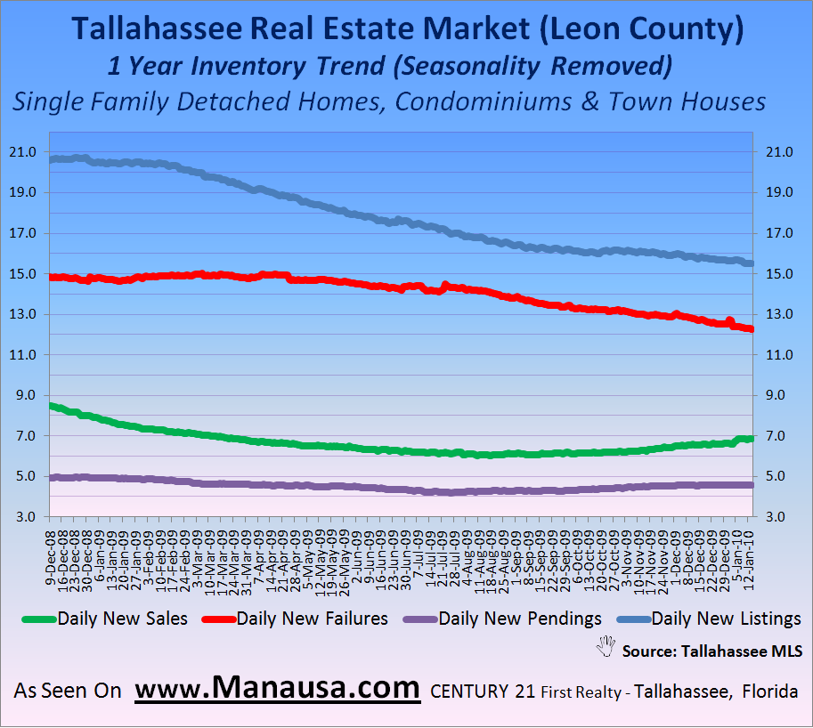 Real Estate Sales Trends In Tallahassee January 16, 2009